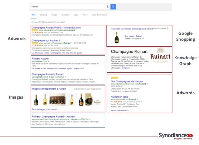 Adwords Google Shopping Images Résultats enrichis