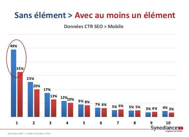 Page de résultats enrichis Mobile -16,33 pts De Taux de clics sur la première position.