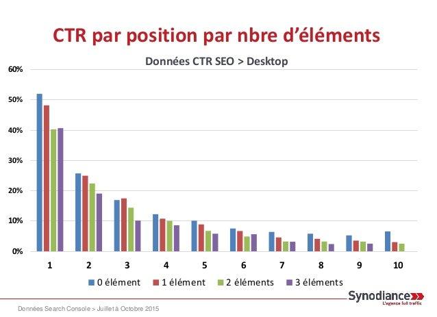 CTR par position par nbre d'éléments 0% 10% 20% 30% 40% 50% 60% 1 2 3 4 5 6 7 8 9 10 0 élément 1 élément 2 éléments 3 élém...