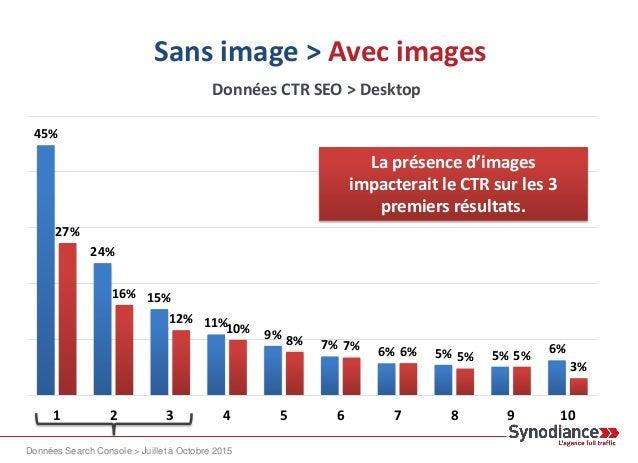 Adwords La présence d'annonces Adwords aurait un impact moins important sur mobile que sur desktop. 0%10%20%30%40%50% 1 2 ...