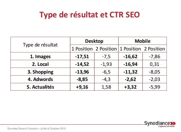 La présence de résultats images et du pack local influencerait fortement le CTR des 3 premières positions : – Même si le t...