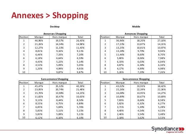 Annexes > Knowledge Graph Desktop Knowledge Graph Position Marque Hors marque Total 1 37,15% 37,56% 37,30% 2 24,41% 21,15%...