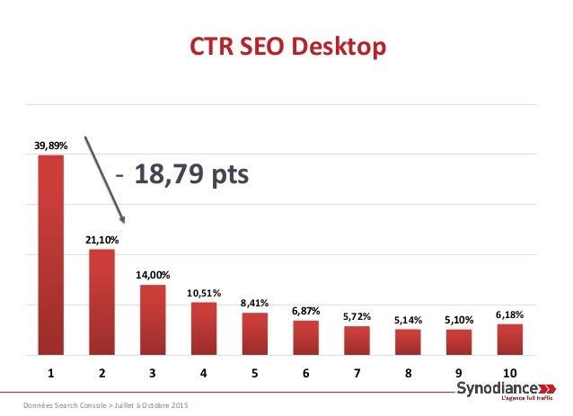 CTR SEO Desktop 39,89% 21,10% 14,00% 10,51% 8,41% 6,87% 5,72% 5,14% 5,10% 6,18% 1 2 3 4 5 6 7 8 9 10 Données Search Consol...