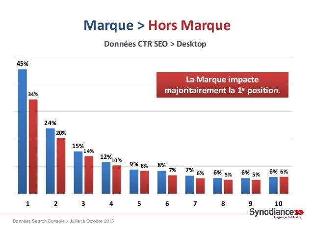 Marque > Hors Marque 45% 24% 15% 12% 9% 8% 7% 6% 6% 6% 34% 20% 14% 10% 8% 7% 6% 5% 5% 6% 1 2 3 4 5 6 7 8 9 10 La Marque im...
