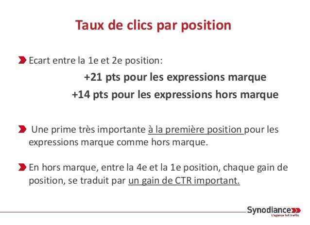 Taux de clics par position Ecart entre la 1e et 2e position: +21 pts pour les expressions marque +14 pts pour les expressi...