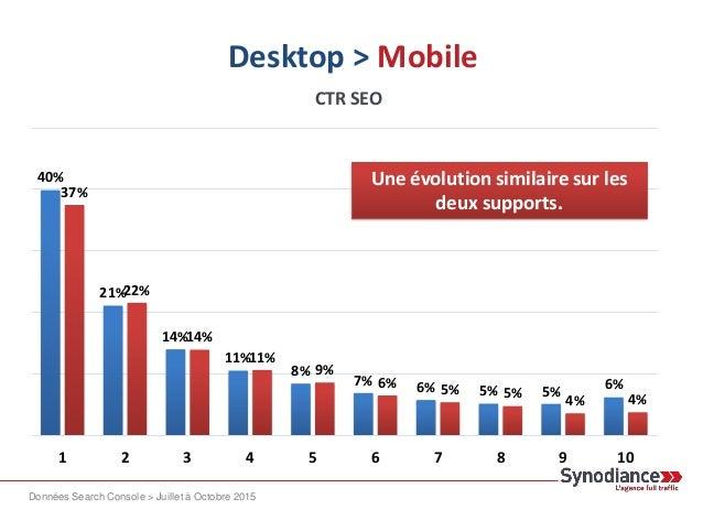 Desktop > Mobile 40% 21% 14% 11% 8% 7% 6% 5% 5% 6% 37% 22% 14% 11% 9% 6% 5% 5% 4% 4% 1 2 3 4 5 6 7 8 9 10 Une évolution si...