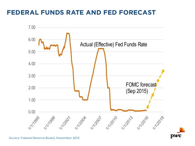 Economists discuss the Federal Reserve and Interest Rate Increase