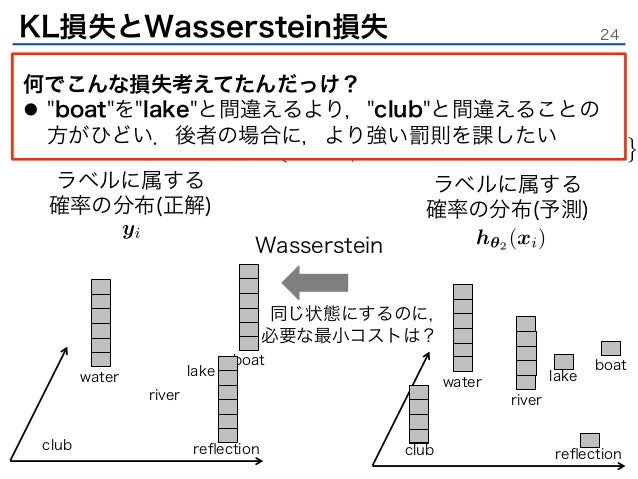 Learning with a Wasserstein Lo...