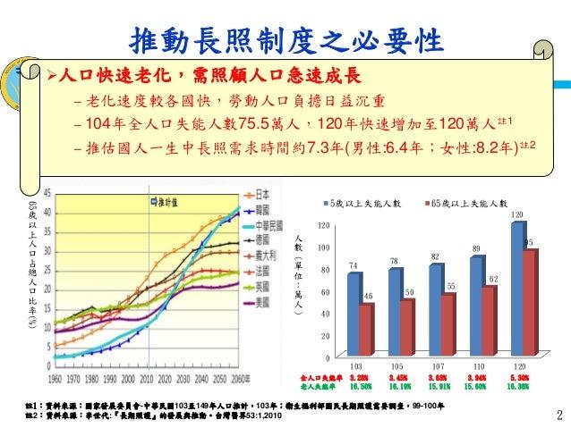李玉春次長出席「台灣社會福利學會-長期照顧之錢從哪裡來」論壇簡報 Slide 2