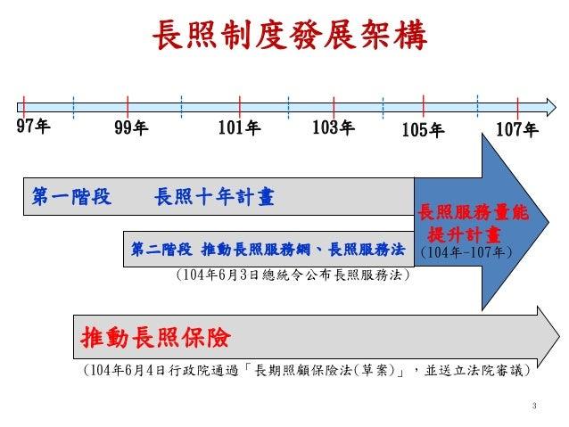 李玉春次長出席「台灣社會福利學會-長期照顧之錢從哪裡來」論壇簡報 Slide 3