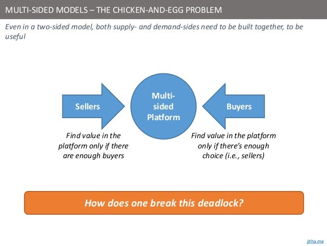 Multi Sided Business Models How To Break The Chicken And