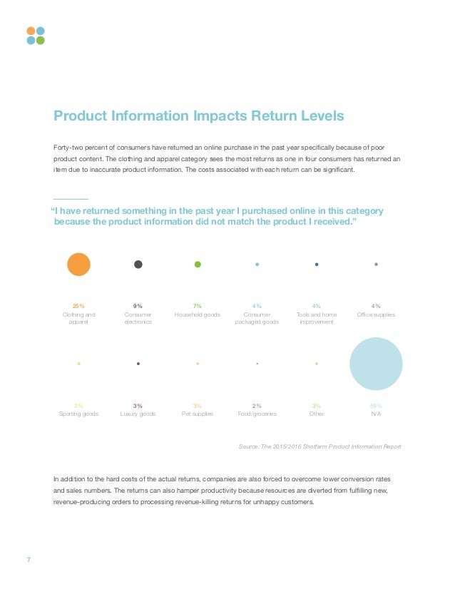 7 Product Information Impacts Return Levels Forty-two percent of consumers have returned an online purchase in the past ye...