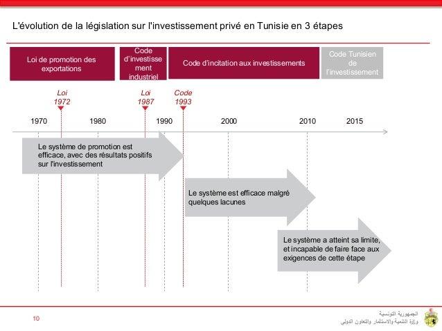 code d incitation aux investissement tunisie