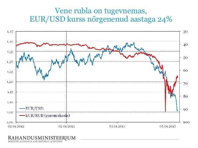 евро к кроне чешской