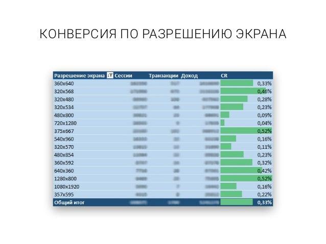 ПРОБЛЕМА КРОСС-ДЕВАЙСОВ Частично решается через передачу USER ID