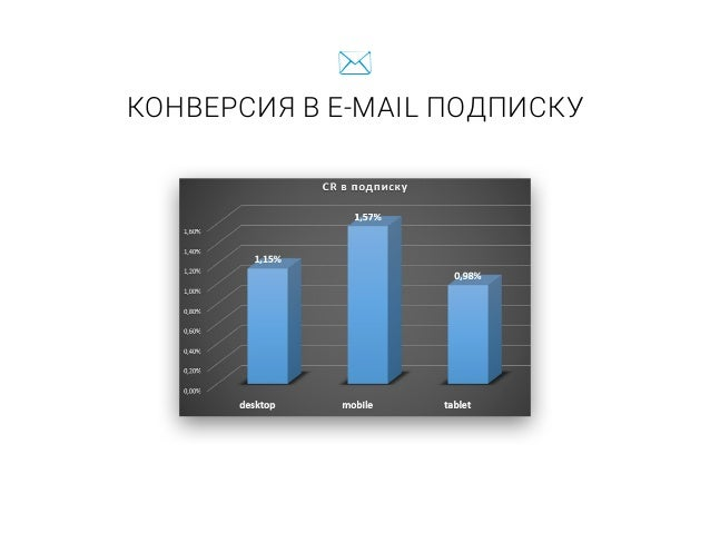 USER ID И EMAIL РАССЫЛКА Mobile 30% Desktop 70%