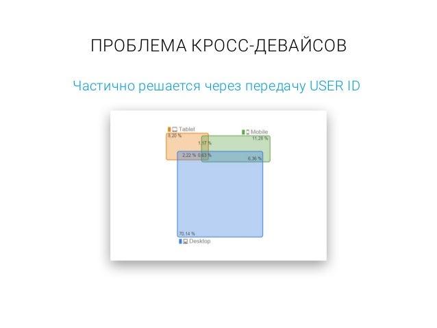 ОТДЕЛЬНЫЕ РЕКЛАМНЫЕ КАМПАНИИ Desktop Mobile