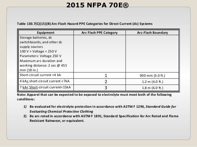 Significant Changes To Nfpa 70e By Hoydar Buck Inc