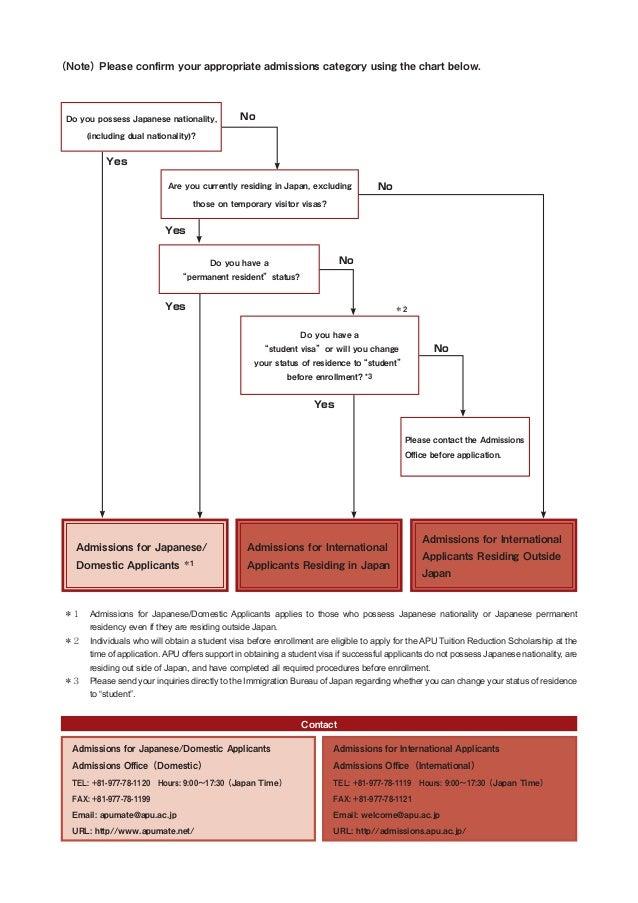 permanent visa application form japan