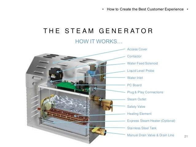 ... SHOWER U2022 The Steam Generator U2022 Customization U2022 The Look; 22.