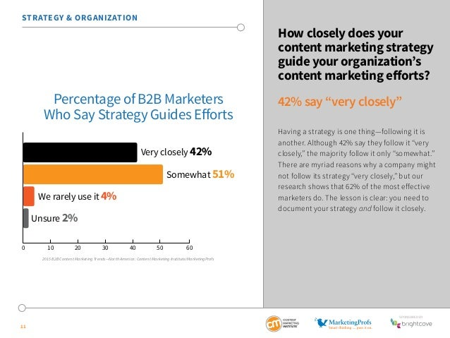 SponSored by  STRATEGY & ORGANIZATION  Very closely 42%  Somewhat 51%  We rarely use it 4%  Unsure 2%  0 10 20 30 40 50 60...