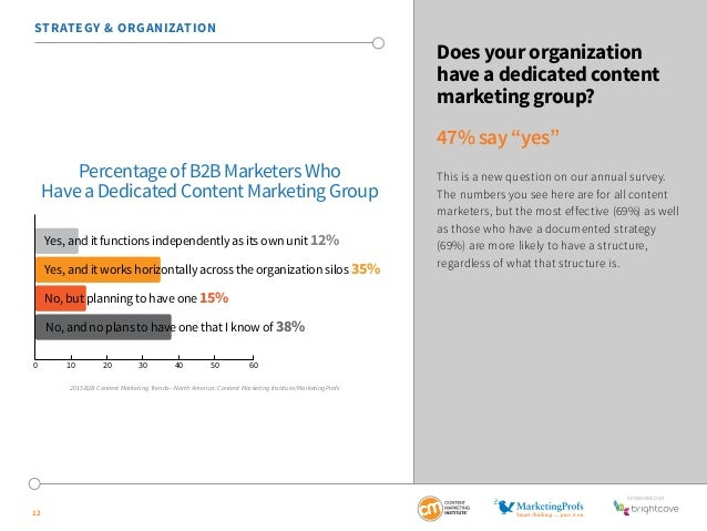 SponSored by  STRATEGY & ORGANIZATION  Have a Dedicated Content Marketing Group  Yes, and it functions independently as it...