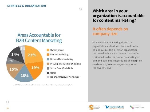 SponSored by  STRATEGY & ORGANIZATION  13  Which area in your  organization is accountable  for content marketing?  It oft...