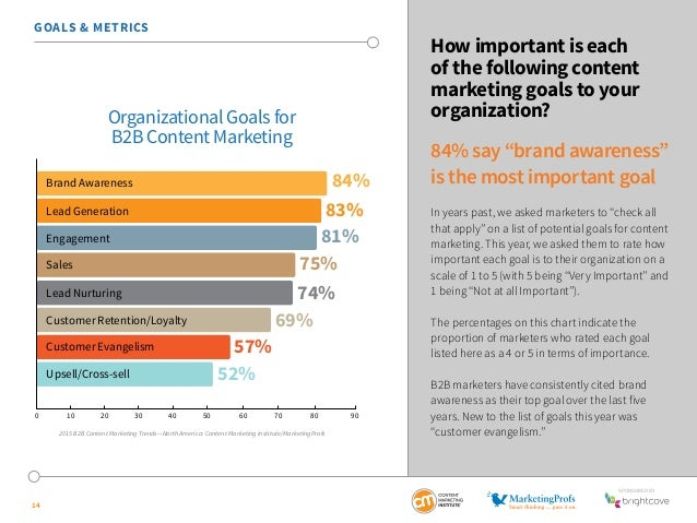 SponSored by  GOALS & METRICS  14  How important is each  of the following content  marketing goals to your  organization?...