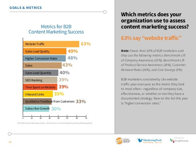 """SponSored by  15  Which metrics does your  organization use to assess  content marketing success?  63% say """"website traffi..."""