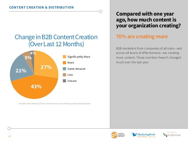 SponSored by  17  Compared with one year  ago, how much content is  your organization creating?  70% are creating more  B2...