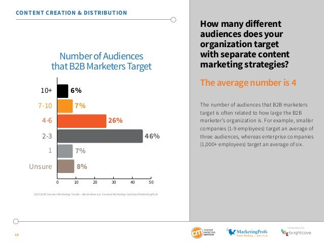 SponSored by  18  How many different  audiences does your  organization target  with separate content  marketing strategie...