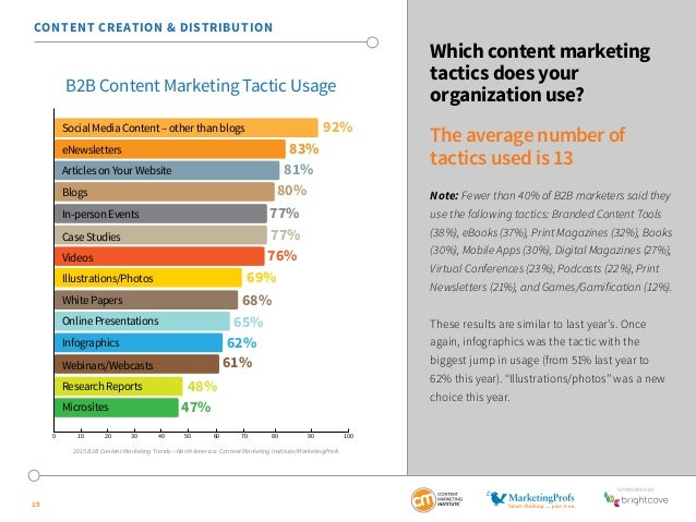SponSored by  19  Which content marketing  tactics does your  organization use?  The average number of  tactics used is 13...