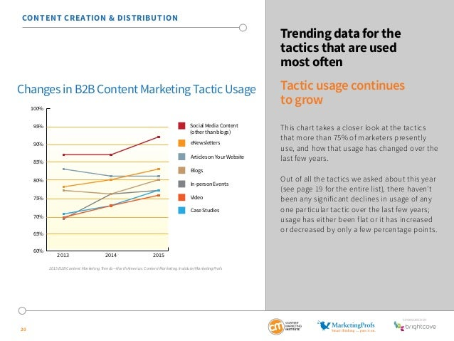 SponSored by  Changes in B2B Content Marketing Tactic Usage  20  Trending data for the  tactics that are used  most often ...