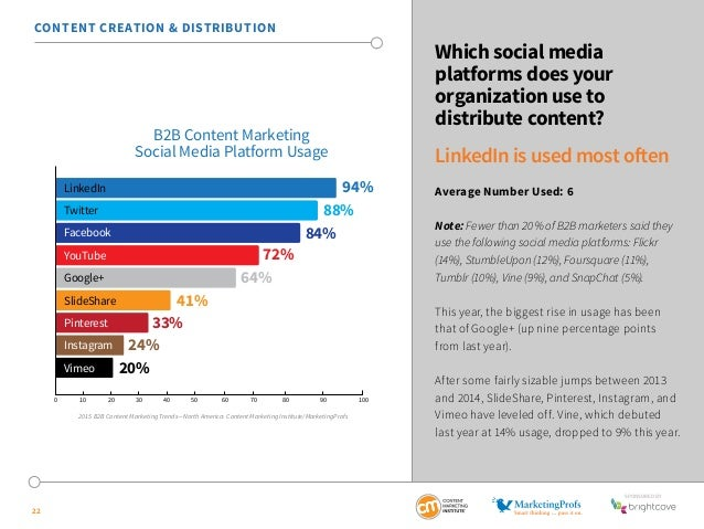 SponSored by  22  Which social media  platforms does your  organization use to  distribute content?  LinkedIn is used most...
