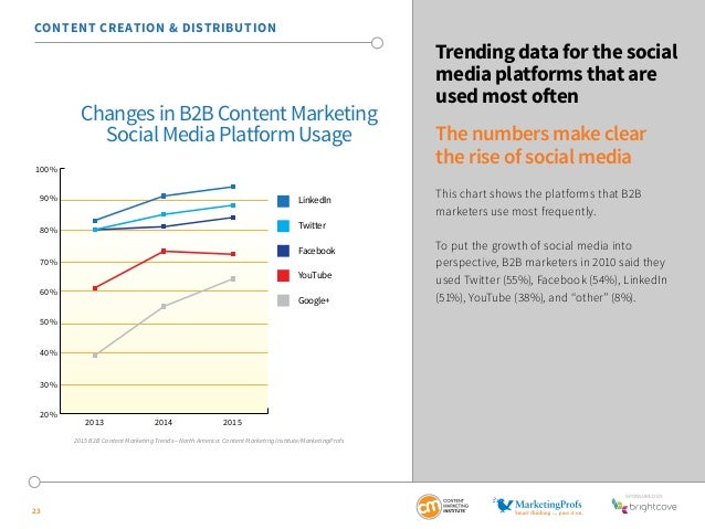 SponSored by  100%  90%  80%  70%  60%  50%  40%  30%  23  Trending data for the social  media platforms that are  used mo...