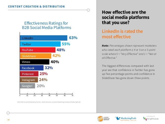 SponSored by  24  How effective are the  social media platforms  that you use?  LinkedIn is rated the  most effective  Not...