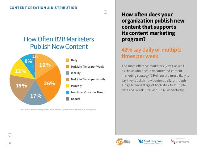 SponSored by  25  How often does your  organization publish new  content that supports  its content marketing  program?  4...