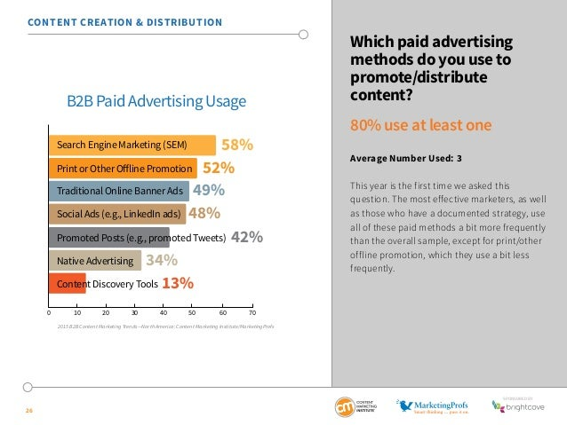 SponSored by  26  Which paid advertising  methods do you use to  promote/distribute  content?  80% use at least one  Avera...