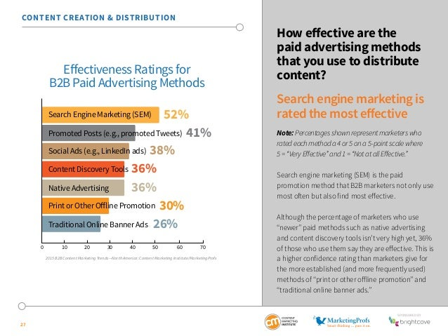 SponSored by  27  How effective are the  paid advertising methods  that you use to distribute  content?  Search engine mar...