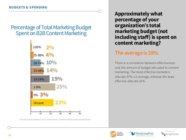 SponSored by  28  Approximately what  percentage of your  organization's total  marketing budget (not  including staff) is...