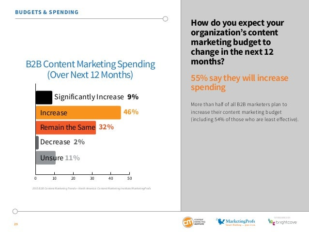 SponSored by  29  How do you expect your  organization's content  marketing budget to  change in the next 12  months?  55%...
