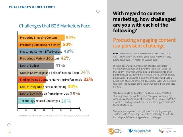 SponSored by  30  With regard to content  marketing, how challenged  are you with each of the  following?  Producing engag...