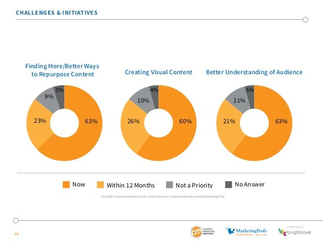 10% 11%  63% 26% 60% 21% 63%  SponSored by  CHALLENGES & INITIATIVES  33  Finding More/Better Ways  to Repurpose Content C...