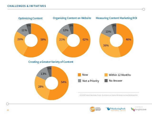 SponSored by  CHALLENGES & INITIATIVES  34  Optimizing Content Organizing Content on Website Measuring Content Marketing R...