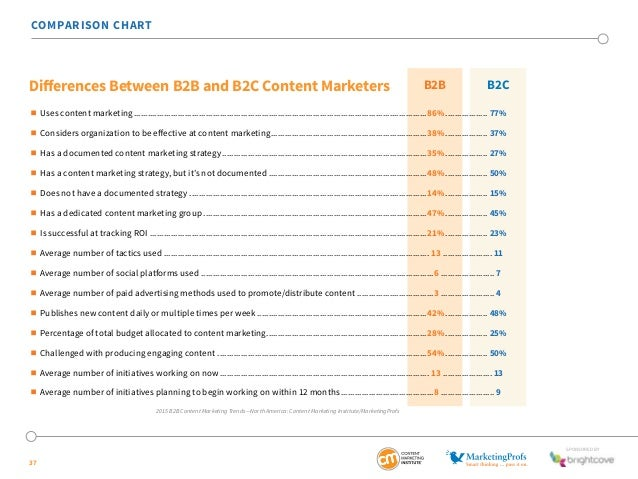 SponSored by  COMPARISON CHART  Differences Between B2B and B2C Content Marketers B2B B2C   Uses content marketing..........