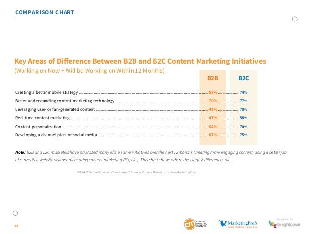 SponSored by  COMPARISON CHART  Key Areas of Difference Between B2B and B2C Content Marketing Initiatives  (Working on Now...