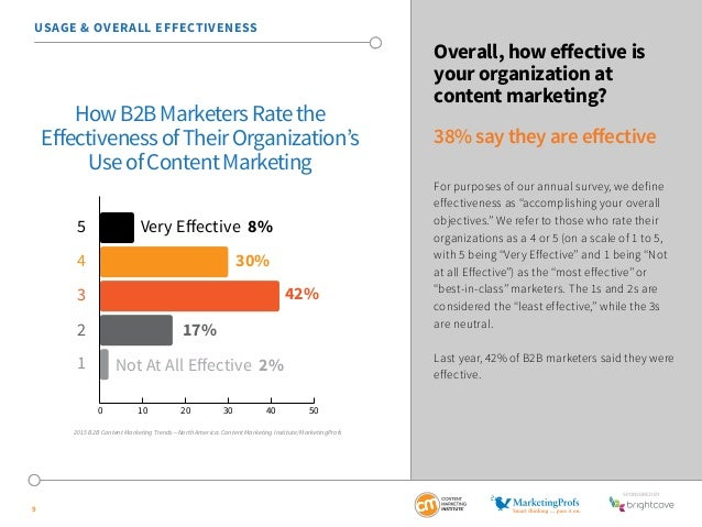 SponSored by  USAGE & OVERALL EFFECTIVENESS  9  Overall, how effective is  your organization at  content marketing?  38% s...