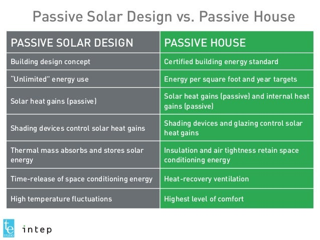 Passive House In A Cold Climate Bbbb 2015 Wi Conference