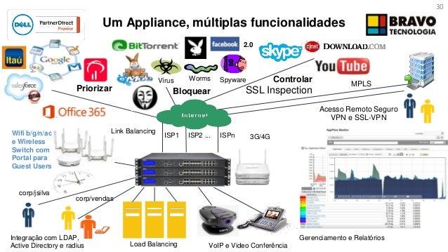 Dell SonicWALL - Tecnologia, Benefícios, Novos Produtos