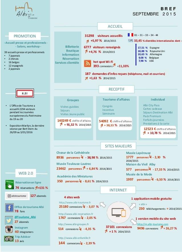 Bref mensuels de l 39 office de tourisme d 39 albi de janvier novembre 2 - Office du tourisme d albi ...